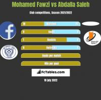 Mohamed Fawzi vs Abdalla Saleh h2h player stats