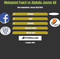 Mohamed Fawzi vs Abdulla Jasem Ali h2h player stats