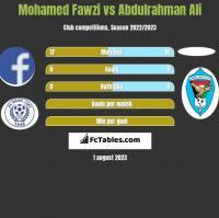 Mohamed Fawzi vs Abdulrahman Ali h2h player stats