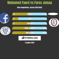 Mohamed Fawzi vs Fares Jumaa h2h player stats