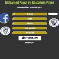 Mohamed Fawzi vs Musallem Fayez h2h player stats