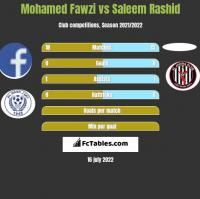 Mohamed Fawzi vs Saleem Rashid h2h player stats