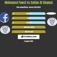 Mohamed Fawzi vs Sultan Al Shamsi h2h player stats