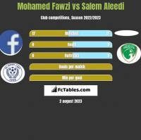 Mohamed Fawzi vs Salem Aleedi h2h player stats