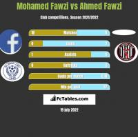 Mohamed Fawzi vs Ahmed Fawzi h2h player stats