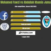 Mohamed Fawzi vs Abdullah Khamis Juma h2h player stats