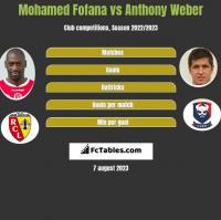 Mohamed Fofana vs Anthony Weber h2h player stats