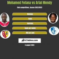 Mohamed Fofana vs Arial Mendy h2h player stats