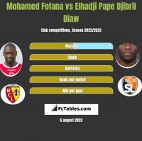 Mohamed Fofana vs Elhadji Pape Djibril Diaw h2h player stats