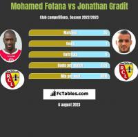 Mohamed Fofana vs Jonathan Gradit h2h player stats