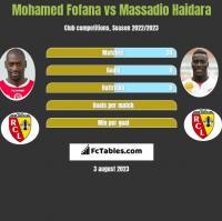Mohamed Fofana vs Massadio Haidara h2h player stats