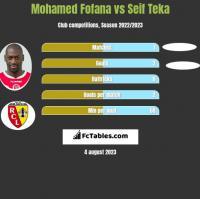 Mohamed Fofana vs Seif Teka h2h player stats
