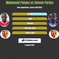 Mohamed Fofana vs Steven Fortes h2h player stats