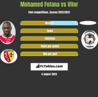 Mohamed Fofana vs Vitor h2h player stats