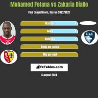Mohamed Fofana vs Zakaria Diallo h2h player stats