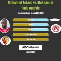 Mohamed Fofana vs Aleksandar Radovanovic h2h player stats