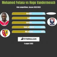 Mohamed Fofana vs Hugo Vandermesch h2h player stats