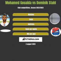 Mohamed Gouaida vs Dominik Stahl h2h player stats