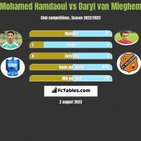 Mohamed Hamdaoui vs Daryl van Mieghem h2h player stats