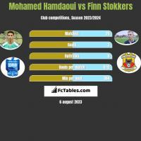 Mohamed Hamdaoui vs Finn Stokkers h2h player stats
