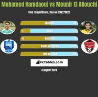 Mohamed Hamdaoui vs Mounir El Allouchi h2h player stats