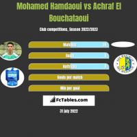 Mohamed Hamdaoui vs Achraf El Bouchataoui h2h player stats