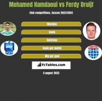 Mohamed Hamdaoui vs Ferdy Druijf h2h player stats