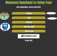 Mohamed Hamdaoui vs Anton Fase h2h player stats