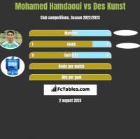 Mohamed Hamdaoui vs Des Kunst h2h player stats