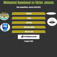 Mohamed Hamdaoui vs Victor Jensen h2h player stats