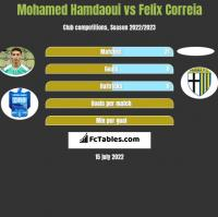 Mohamed Hamdaoui vs Felix Correia h2h player stats