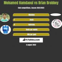 Mohamed Hamdaoui vs Brian Brobbey h2h player stats