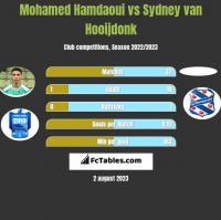 Mohamed Hamdaoui vs Sydney van Hooijdonk h2h player stats