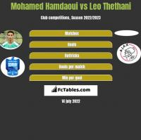 Mohamed Hamdaoui vs Leo Thethani h2h player stats
