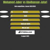 Mohamed Jaber vs Abolhassan Jafari h2h player stats