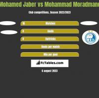Mohamed Jaber vs Mohammad Moradmand h2h player stats