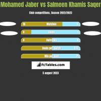 Mohamed Jaber vs Salmeen Khamis Saqer h2h player stats