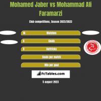 Mohamed Jaber vs Mohammad Ali Faramarzi h2h player stats