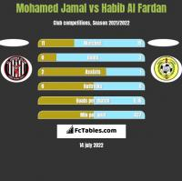 Mohamed Jamal vs Habib Al Fardan h2h player stats