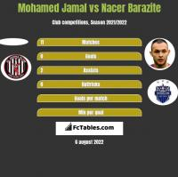 Mohamed Jamal vs Nacer Barazite h2h player stats