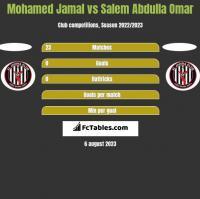 Mohamed Jamal vs Salem Abdulla Omar h2h player stats