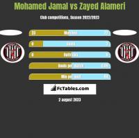 Mohamed Jamal vs Zayed Alameri h2h player stats