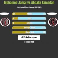 Mohamed Jamal vs Abdalla Ramadan h2h player stats