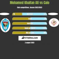 Mohamed Khalfan Ali vs Caio h2h player stats