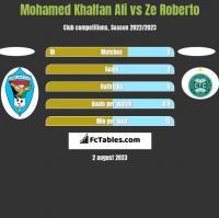 Mohamed Khalfan Ali vs Ze Roberto h2h player stats