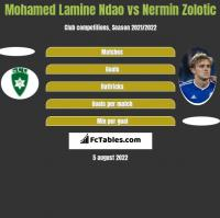Mohamed Lamine Ndao vs Nermin Zolotic h2h player stats