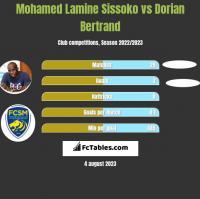 Mohamed Lamine Sissoko vs Dorian Bertrand h2h player stats