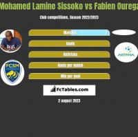 Mohamed Lamine Sissoko vs Fabien Ourega h2h player stats