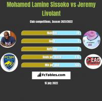Mohamed Lamine Sissoko vs Jeremy Livolant h2h player stats