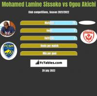 Mohamed Lamine Sissoko vs Ogou Akichi h2h player stats